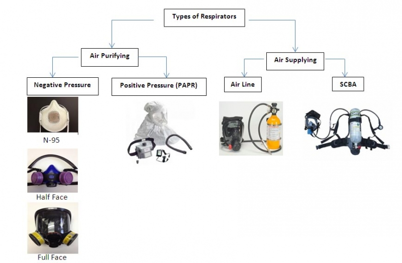 Types of Respirators and their functions