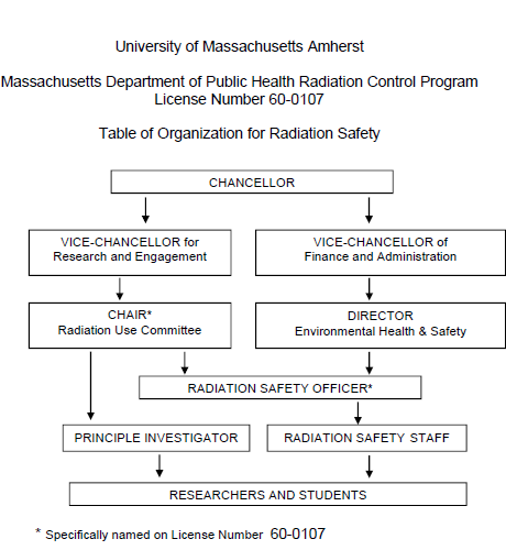 Radiological Safety: Roles and Responsibilities ...